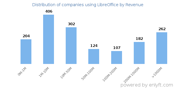 LibreOffice clients - distribution by company revenue