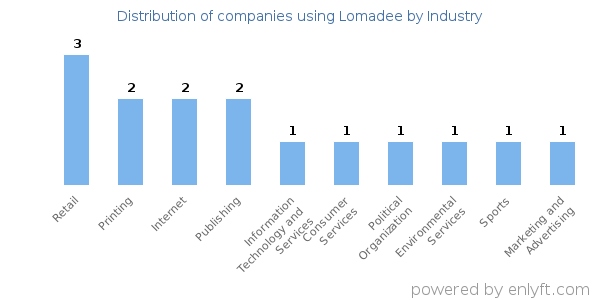 Companies using Lomadee and its marketshare