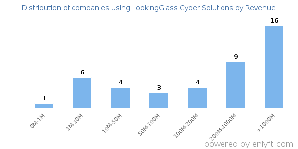 Companies using LookingGlass Cyber Solutions and its marketshare