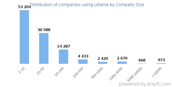 Companies using Lotame