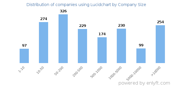 Companies using Lucidchart and its marketshare