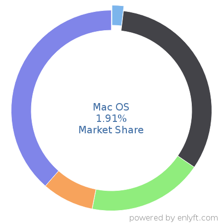 Mac OS market share in Operating Systems is about 2.13%
