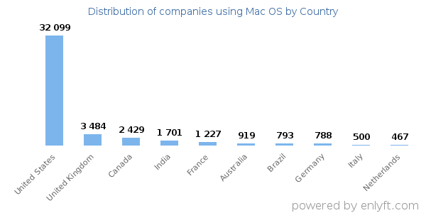 Mac OS customers by country