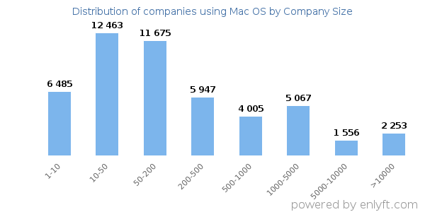 Companies using Mac OS, by size (number of employees)
