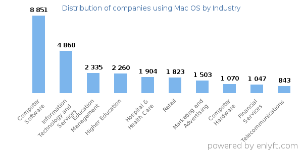 Companies using Mac OS - Distribution by industry