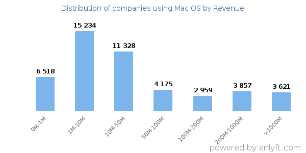 Mac OS clients - distribution by company revenue