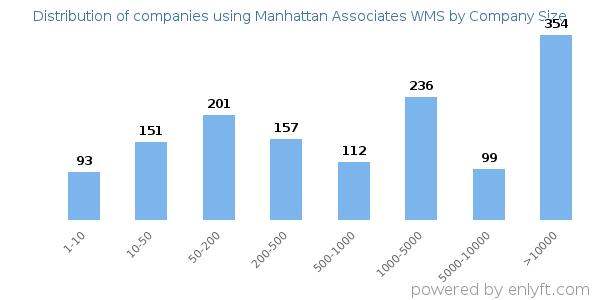 Companies using Manhattan Associates WMS and its marketshare
