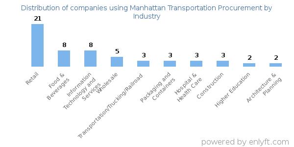 Companies using Manhattan Transportation Procurement and its