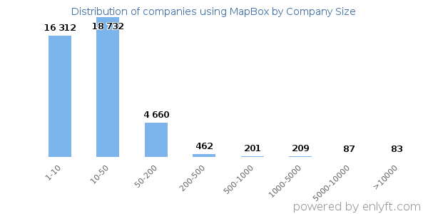 Companies using MapBox and its marketshare