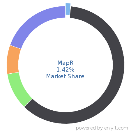 MapR commands 3.14% market share in Big Data