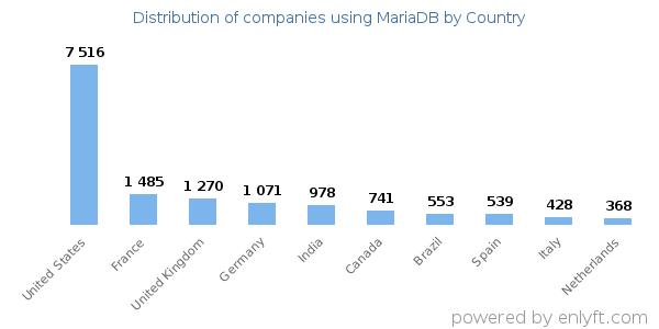 Companies using MariaDB and its marketshare