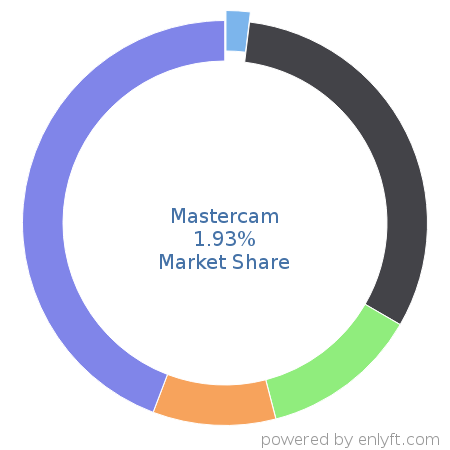Mastercam market share in Computer-aided Design & Engineering is about 1.64%