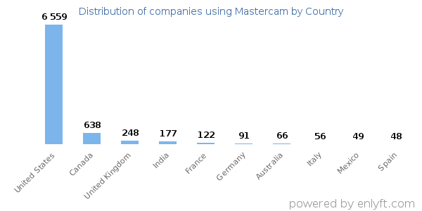 Mastercam customers by country