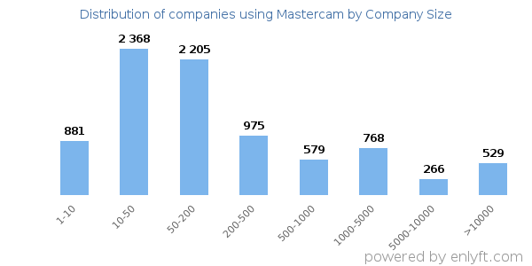 Companies using Mastercam, by size (number of employees)