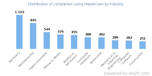 Companies using Mastercam - Distribution by industry
