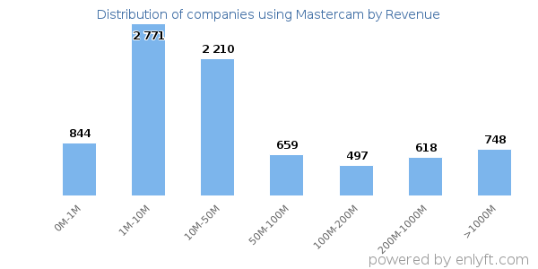 Mastercam clients - distribution by company revenue