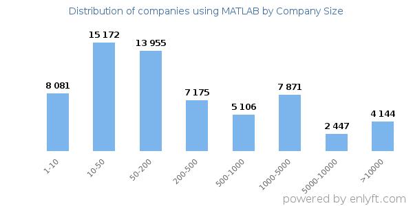 Companies using MATLAB