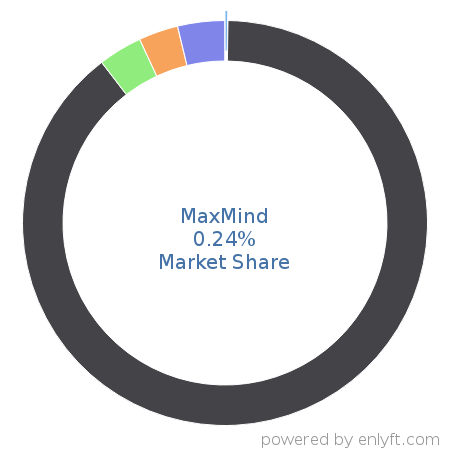 MaxMind market share in Web Mapping is about 0.19%