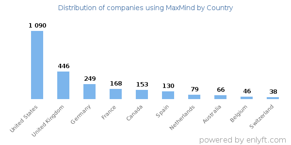 MaxMind customers by country