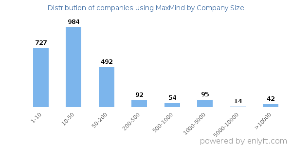 Companies using MaxMind, by size (number of employees)