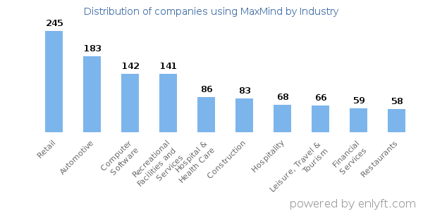 Companies using MaxMind - Distribution by industry