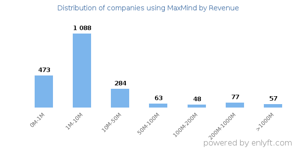 MaxMind clients - distribution by company revenue