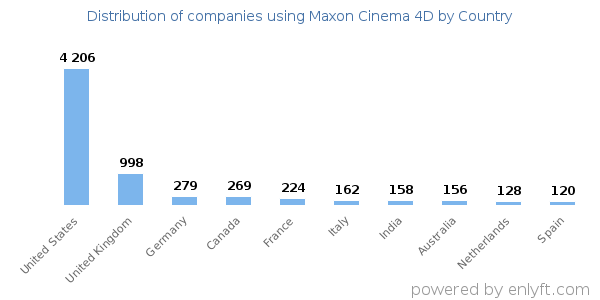 Companies using Maxon Cinema 4D