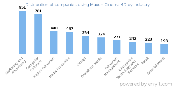 Companies using Maxon Cinema 4D