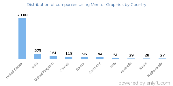 Companies using Mentor Graphics
