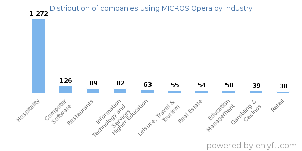 Companies using MICROS Opera