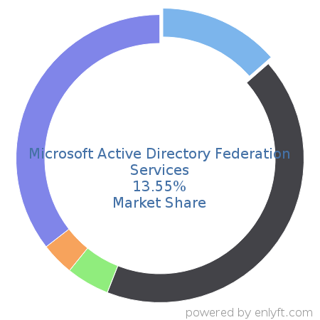 Companies using Microsoft Active Directory Federation