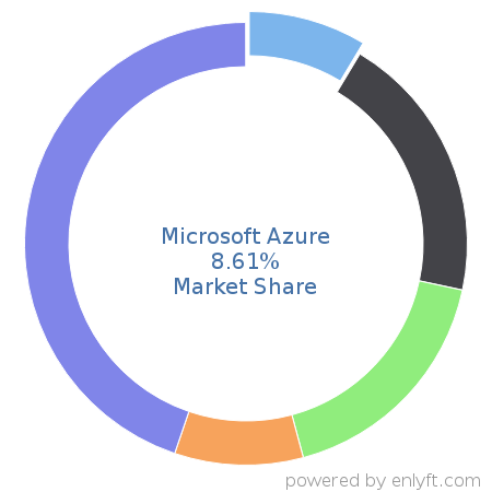 Microsoft Azure market share in Cloud Platforms & Services is about 24.19%