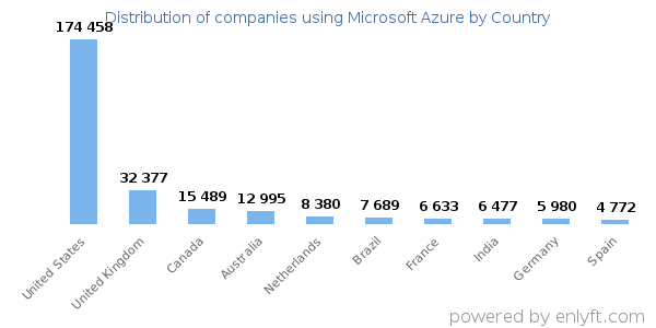 Microsoft Azure customers by country