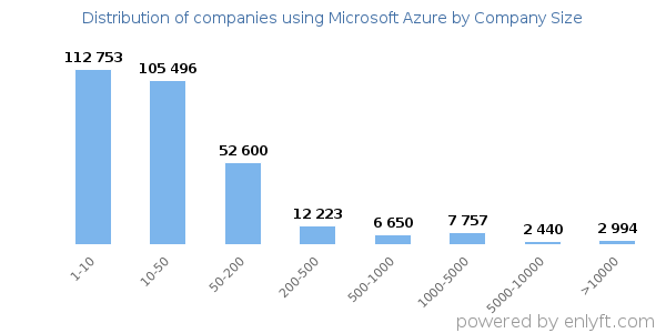 Companies using Microsoft Azure, by size (number of employees)