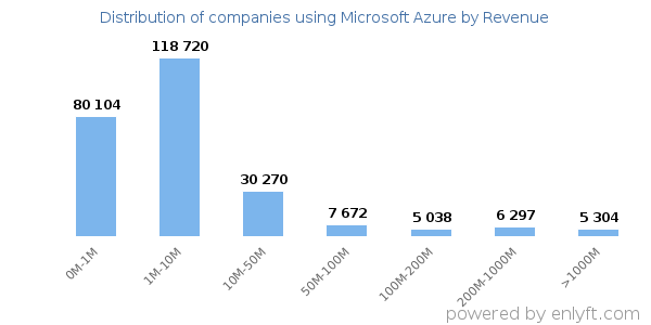 Microsoft Azure clients - distribution by company revenue