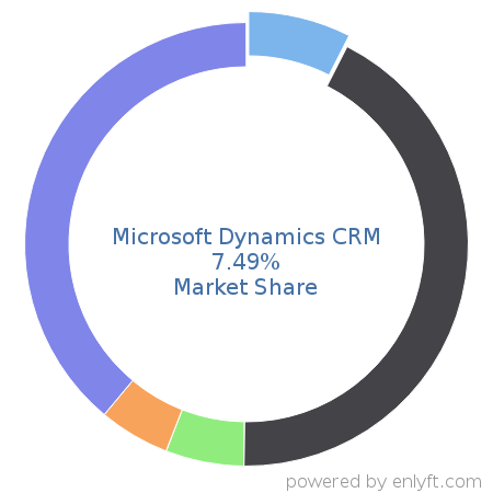 Companies using Microsoft Dynamics CRM and its marketshare