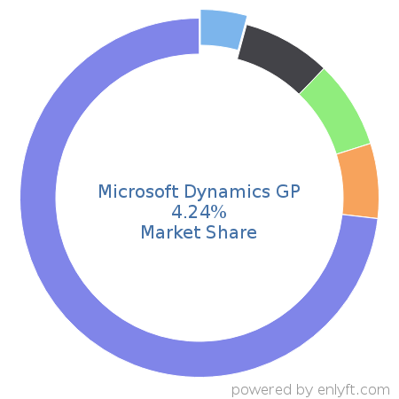 Microsoft Dynamics GP commands 5.18% market share in Enterprise Resource Planning (ERP)
