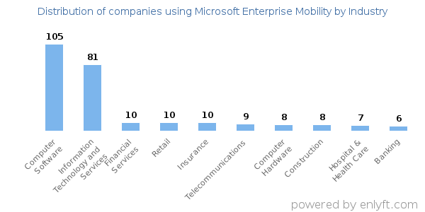 Companies using Microsoft Enterprise Mobility and its