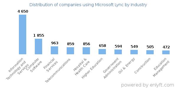 Companies using Microsoft Lync and its marketshare