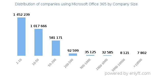 Companies using Microsoft Office 365