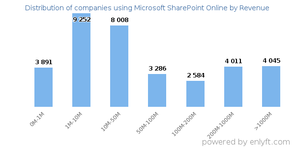 Companies using Microsoft SharePoint Online and its marketshare