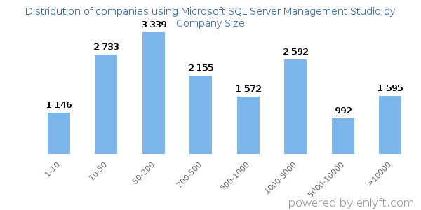 Companies using Microsoft SQL Server Management Studio and