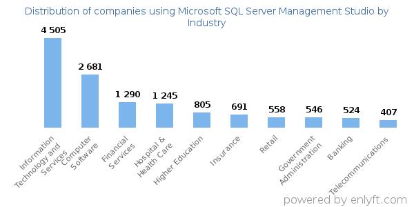 Companies using Microsoft SQL Server Management Studio and