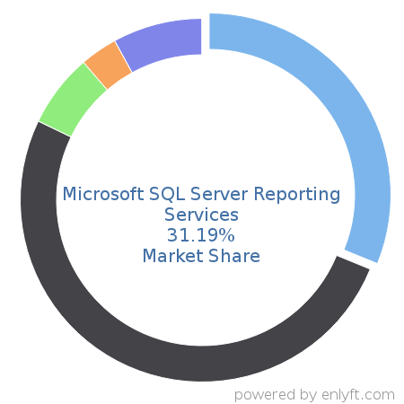 Companies using Microsoft SQL Server Reporting Services and