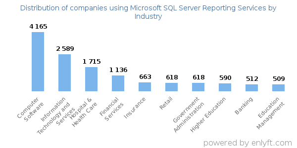 Companies using Microsoft SQL Server Reporting Services