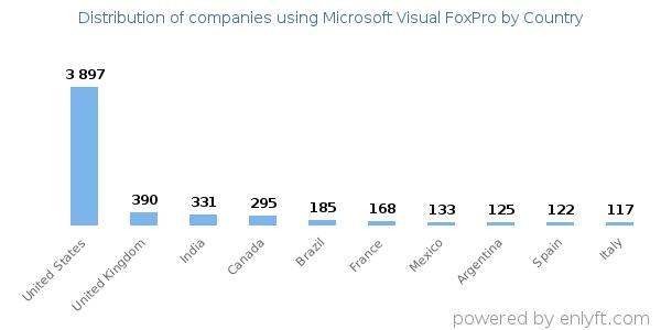 Companies using Microsoft Visual FoxPro