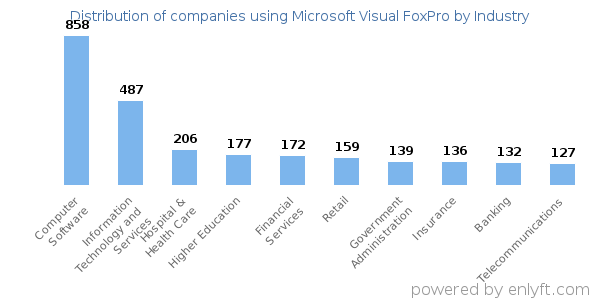 Companies using Microsoft Visual FoxPro and its marketshare