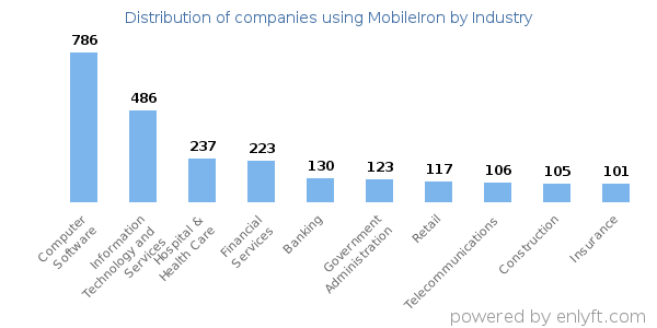 Companies using MobileIron and its marketshare