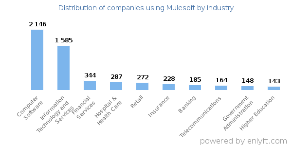 Companies using Mulesoft and its marketshare