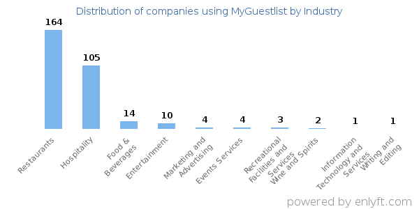 Companies using MyGuestlist